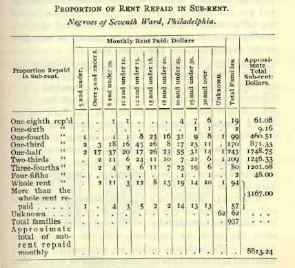 "Detailed charts such as this chart from Chapter 15 of ""The Philadelphia Negro"" were virtually without precedent in sociological studies of the late 19th century."