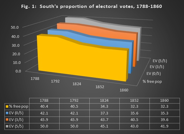 """Figure 1: Souths Proportion of Electoral Votes, 1788-1860. The three-fifths clause gave the slaveholding states an artificial bump in representation in the Electoral College and House. """"% free pop"""" was the Souths share of the nation's free population. """"EV (0/5)"""" represents a """"no fifths"""" scenario, in which the South still received the small-state bonus built into the electoral system. """"EV (3/5)"""" shows the effect of the three-fifths compromise. """"EV (5/5)"""" displays the """"5/5"""" scenario preferred by the slaveholders."""